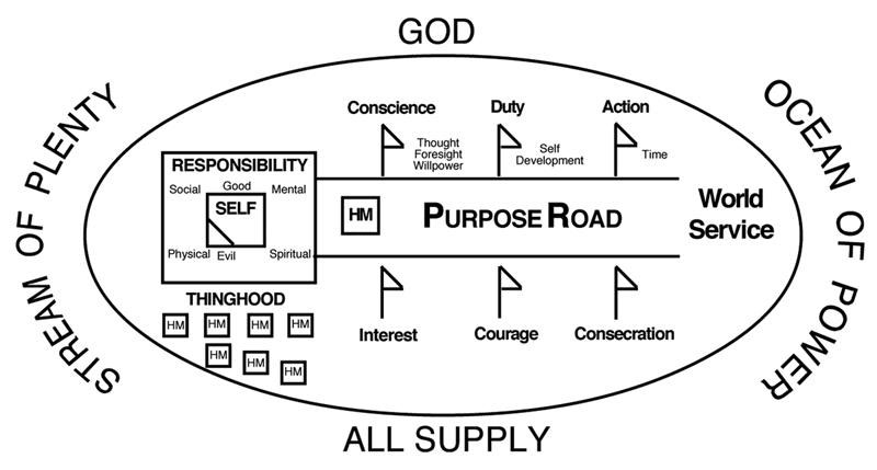 Purpose Road Diagram